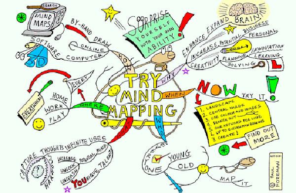 Как все успевать? «Mind map» в помощь